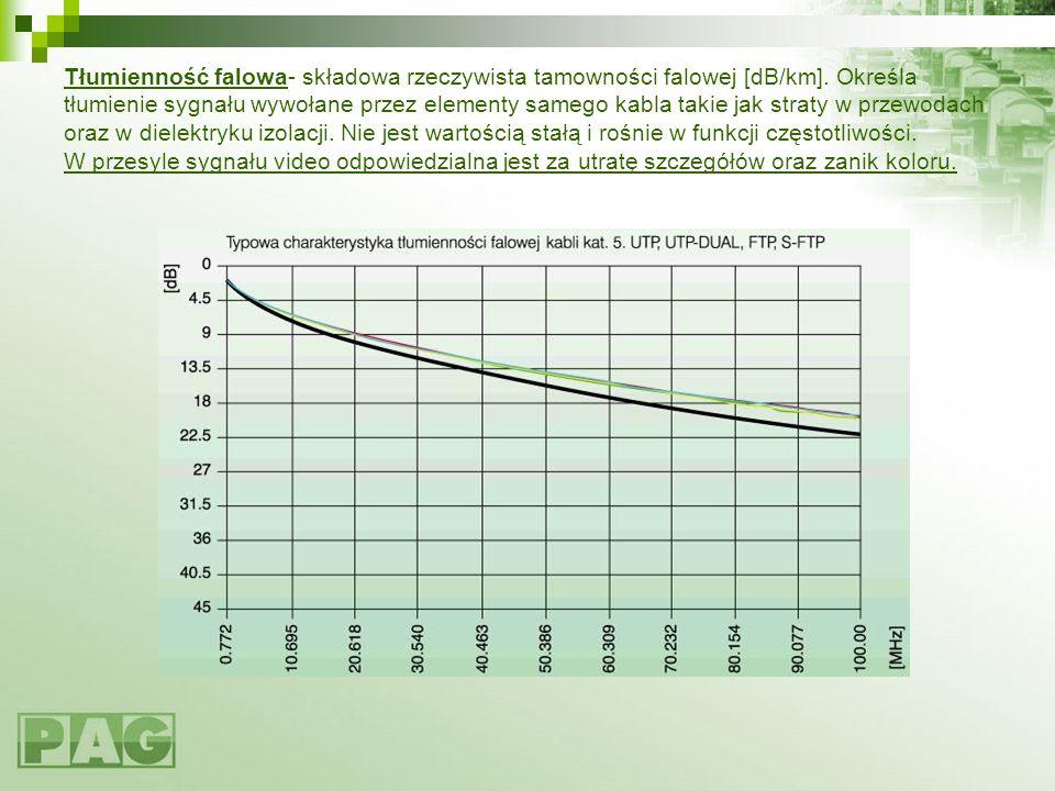 Tłumienność falowa- składowa rzeczywista tamowności falowej [dB/km]